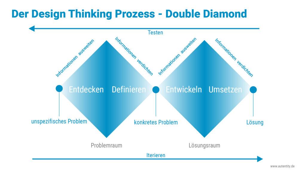 Design Thinking Prozess Double Diamond